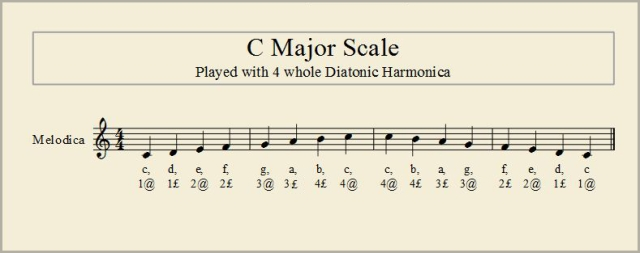 C Major Scale 01a