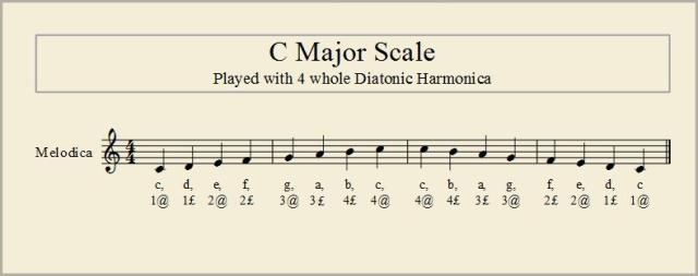 C Major Scale 01a