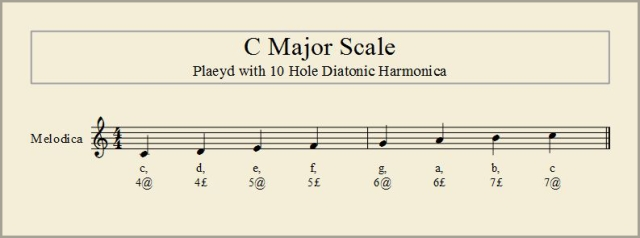 C Major Scale 02a