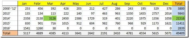 001 Weblog table 2008-2016