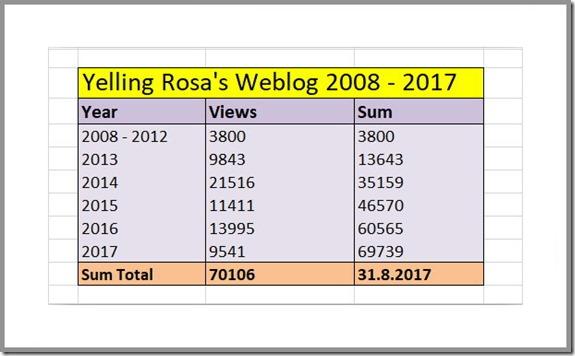 Yelling Rosa's Weblog 31.7.2017